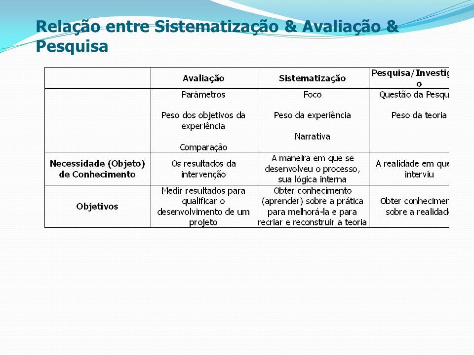 Relação entre Sistematização & Avaliação & Pesquisa