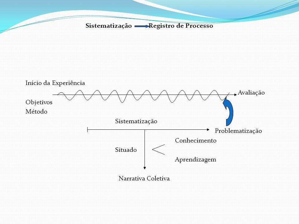 Sistematização Registro de Processo Início da Experiência Avaliação Objetivos Método Sistematização Problematização Conhecimento Situado Aprendizagem