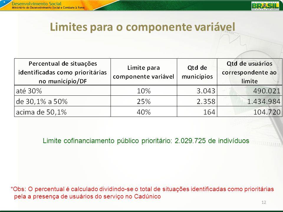 Limites para o componente variável 12 Limite cofinanciamento público prioritário: 2.029.725 de indivíduos *Obs: O percentual é calculado dividindo-se