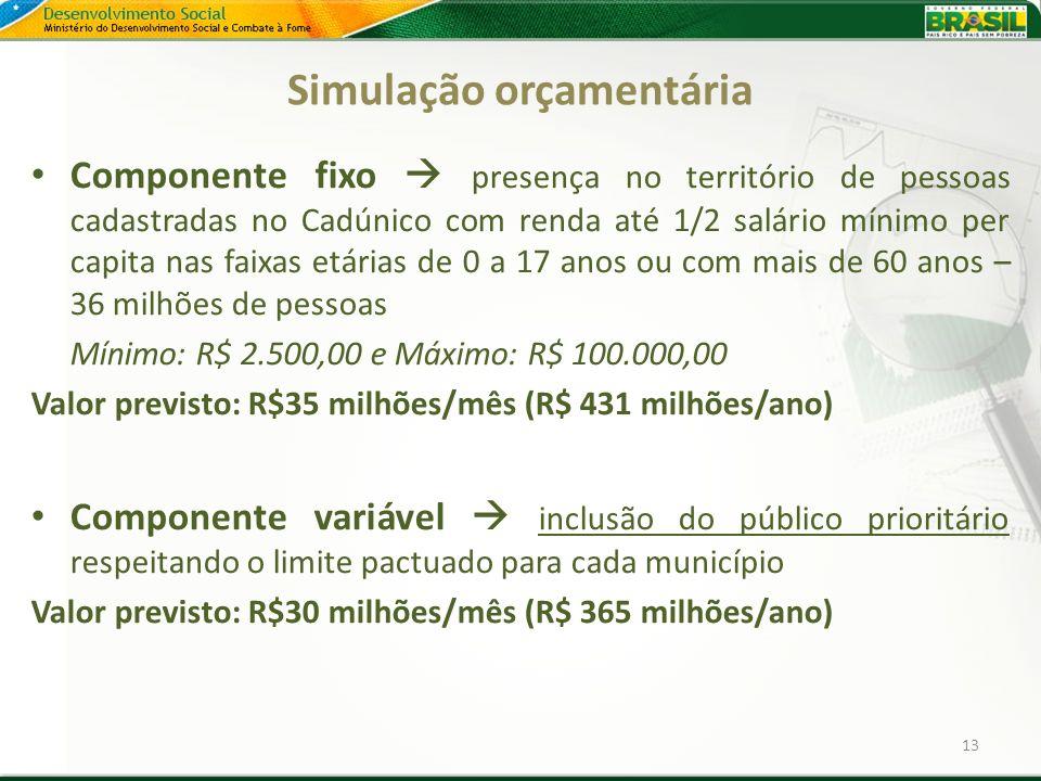 Simulação orçamentária Componente fixo presença no território de pessoas cadastradas no Cadúnico com renda até 1/2 salário mínimo per capita nas faixa
