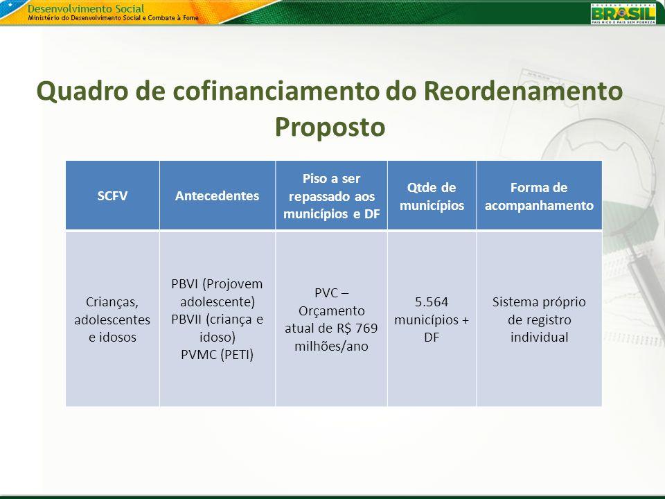 Quadro de cofinanciamento do Reordenamento Proposto SCFVAntecedentes Piso a ser repassado aos municípios e DF Qtde de municípios Forma de acompanhamen