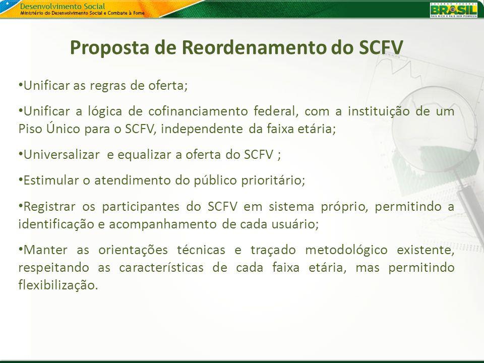 Proposta de Reordenamento do SCFV Unificar as regras de oferta; Unificar a lógica de cofinanciamento federal, com a instituição de um Piso Único para