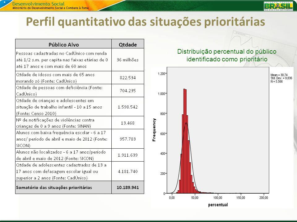 Perfil quantitativo das situações prioritárias Distribuição percentual do público identificado como prioritário