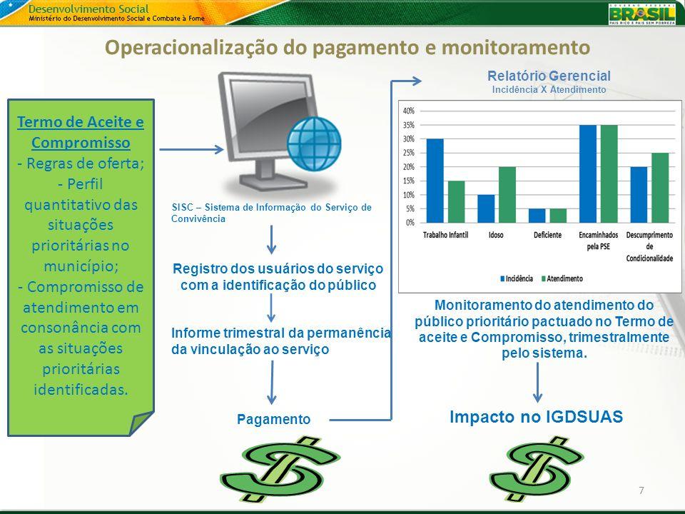 Operacionalização do pagamento e monitoramento 7 Termo de Aceite e Compromisso - Regras de oferta; - Perfil quantitativo das situações prioritárias no