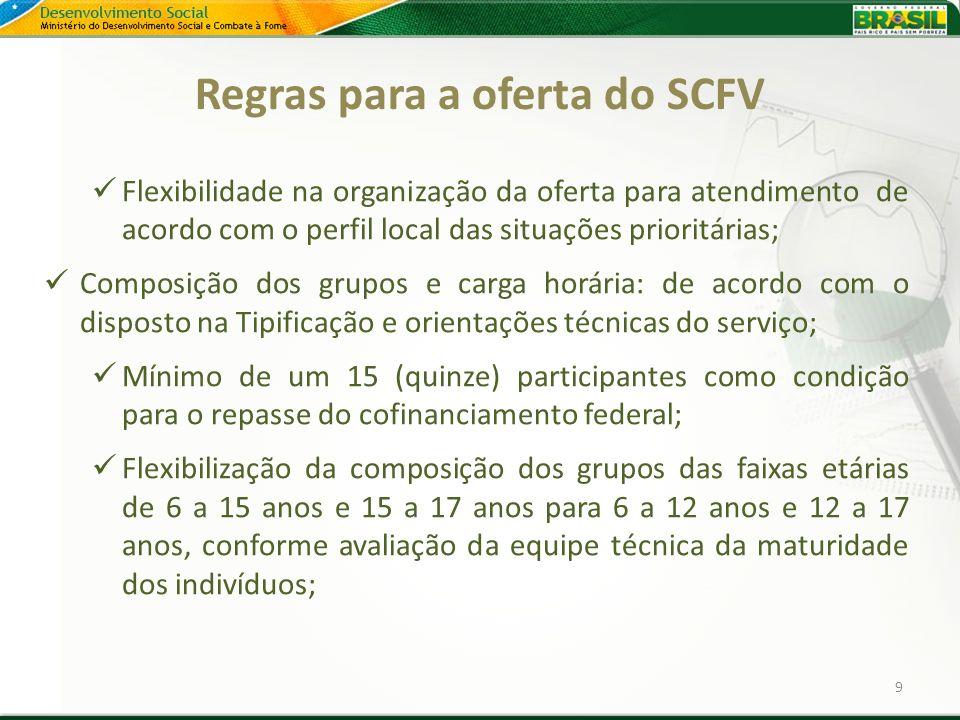 Regras para a oferta do SCFV Flexibilidade na organização da oferta para atendimento de acordo com o perfil local das situações prioritárias; Composiç