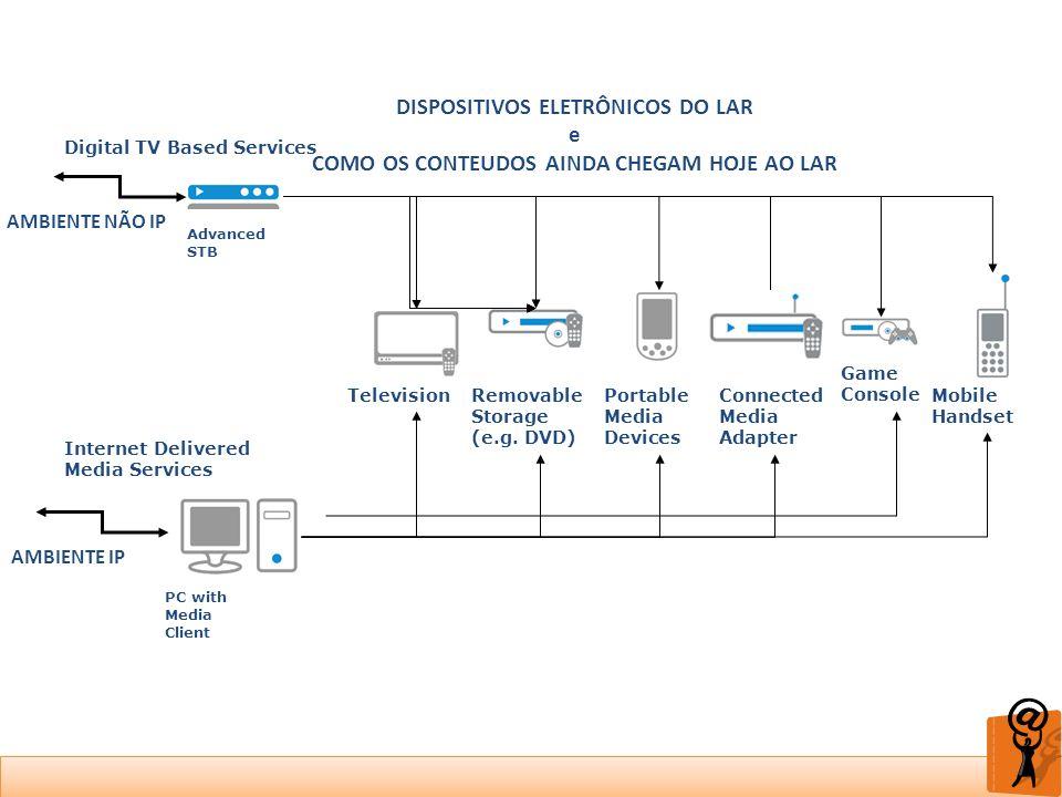 DISPOSITIVOS ELETRÔNICOS DO LAR e COMO OS CONTEUDOS AINDA CHEGAM HOJE AO LAR Digital TV Based Services Internet Delivered Media Services Advanced STB