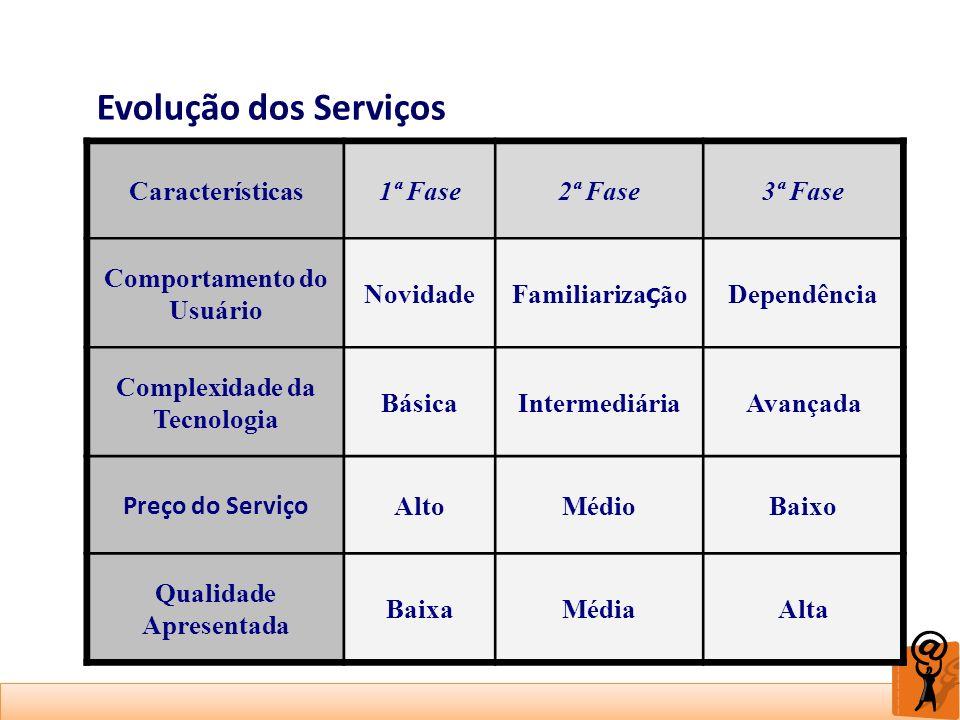Evolução dos Serviços Características1ª Fase2ª Fase3ª Fase Comportamento do Usuário Novidade Familiariza ç ão Dependência Complexidade da Tecnologia B