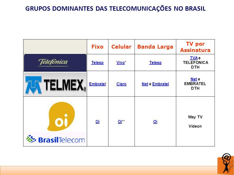 GRUPOS DOMINANTES DAS TELECOMUNICAÇÕES NO BRASIL FixoCelularBanda Larga TV por Assinatura TelespVivoVivo*Telesp TVATVA e TELEFONICA DTH EmbratelClaroN