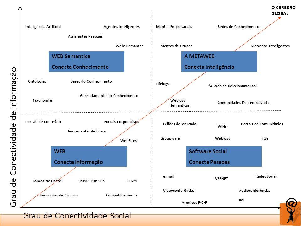 WEB Conecta Informação WEB Semantica Conecta Conhecimento A METAWEB Conecta Inteligência Software Social Conecta Pessoas Grau de Conectividade Social