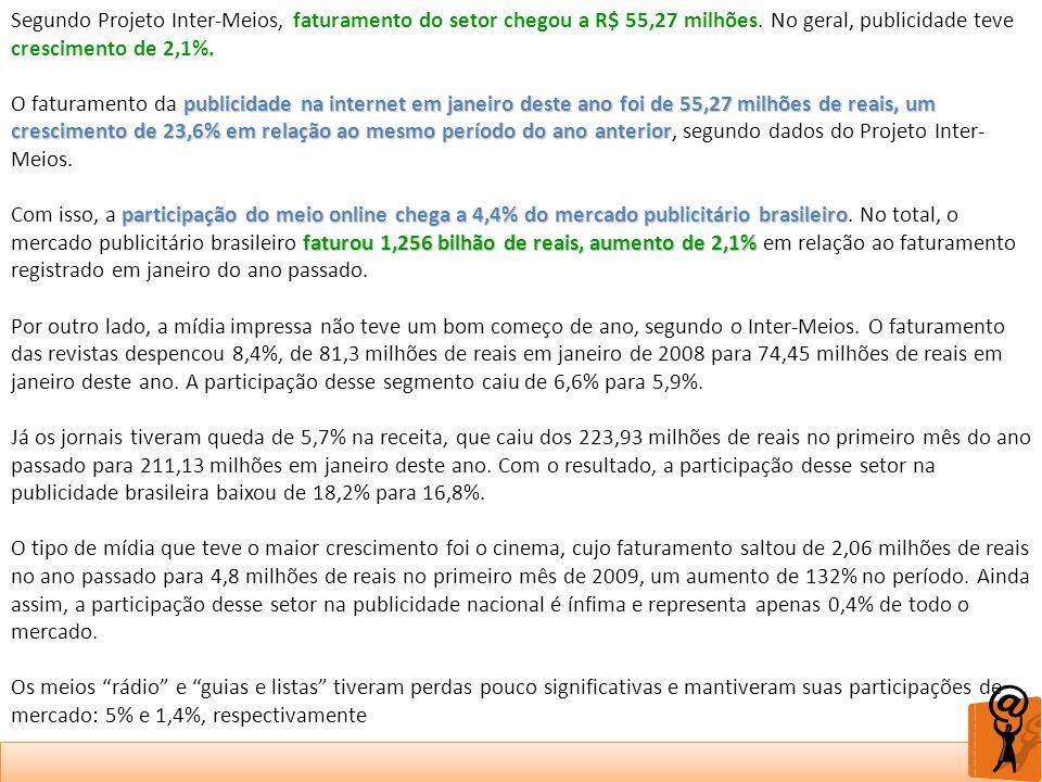 Segundo Projeto Inter-Meios, faturamento do setor chegou a R$ 55,27 milhões. No geral, publicidade teve crescimento de 2,1%. publicidade na internet e