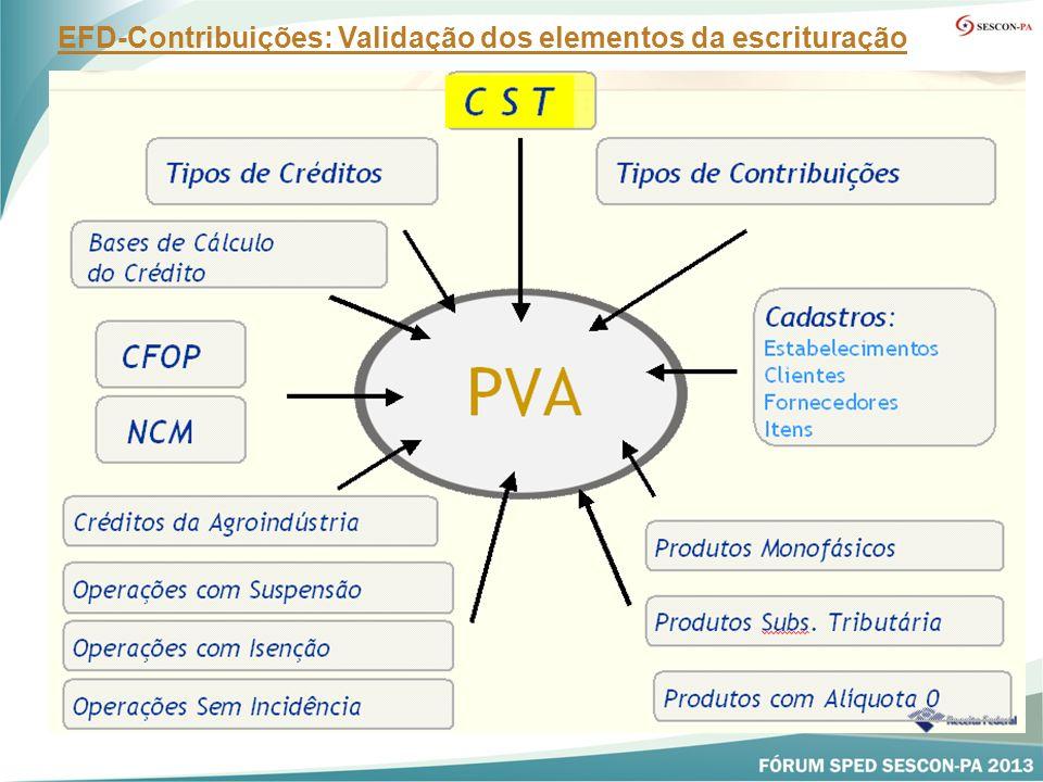 EFD-Contribuições: Validação dos elementos da escrituração
