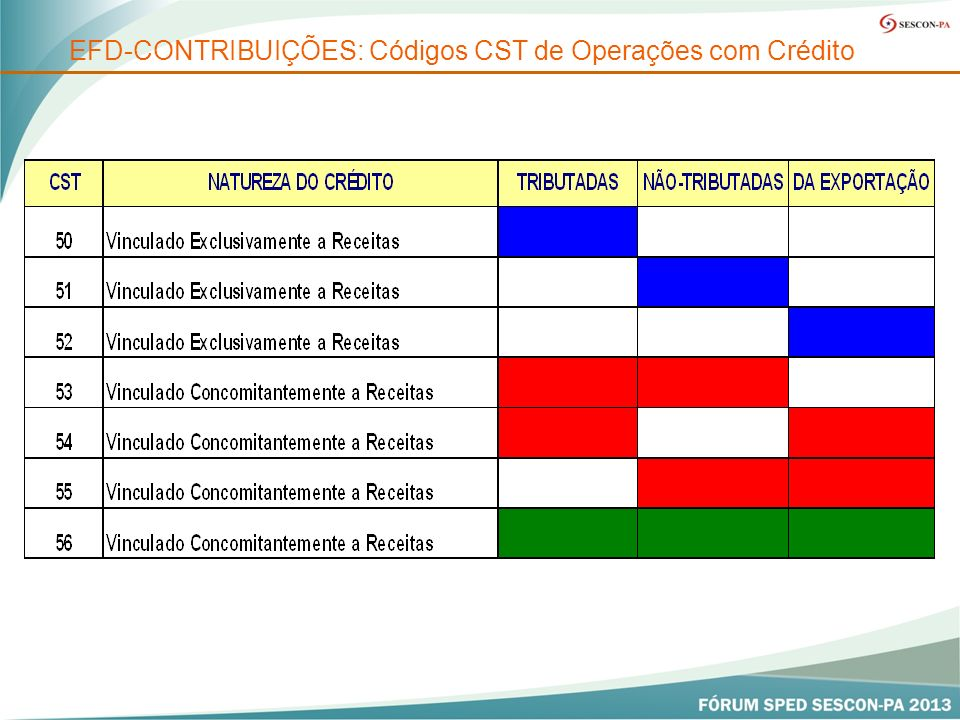 EFD-CONTRIBUIÇÕES: Códigos CST de Operações com Crédito