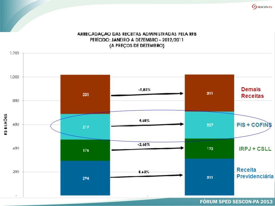 Demais Receitas PIS + COFINS IRPJ + CSLL Receita Previdenciária