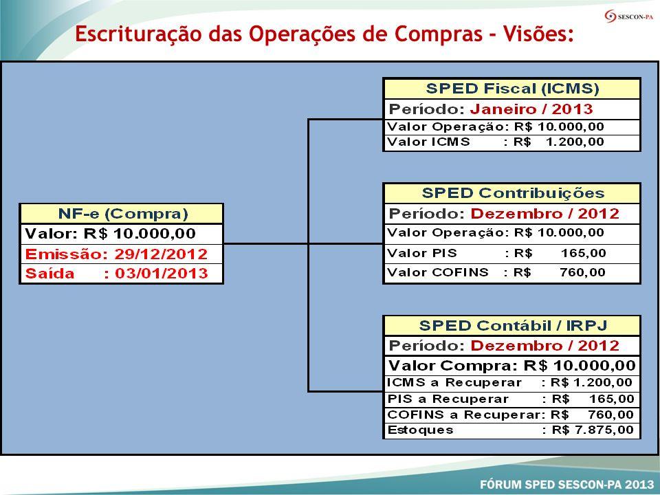 Regime Exclusivamente Cumulativo Regime Exclusivamente Cumulativo Escrituração Consolidada das Receitas (Visão Dacon): Registros F500 (Caixa) ou F550 (Competência) Escrituração Consolidada das Receitas (Visão Dacon): Registros F500 (Caixa) ou F550 (Competência) Escrituração Individualizada da Atividade Imobiliária: Registros F200 (Caixa) Escrituração Individualizada da Atividade Imobiliária: Registros F200 (Caixa) Escrituração a partir de Janeiro de 2013 Escrituração a partir de Janeiro de 2013 Dispensa do Dacon a partir de Janeiro de 2013 Dispensa do Dacon a partir de Janeiro de 2013 Escrituração da Pessoa Jurídica Tributada pelo Lucro Presumido: