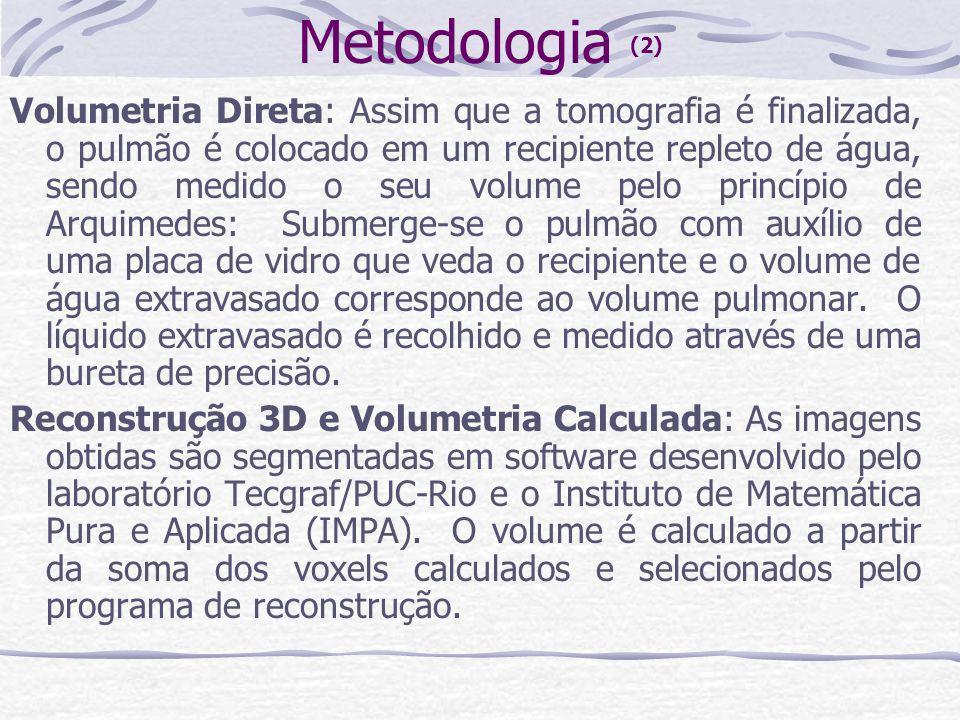 Metodologia (2) Volumetria Direta: Assim que a tomografia é finalizada, o pulmão é colocado em um recipiente repleto de água, sendo medido o seu volum