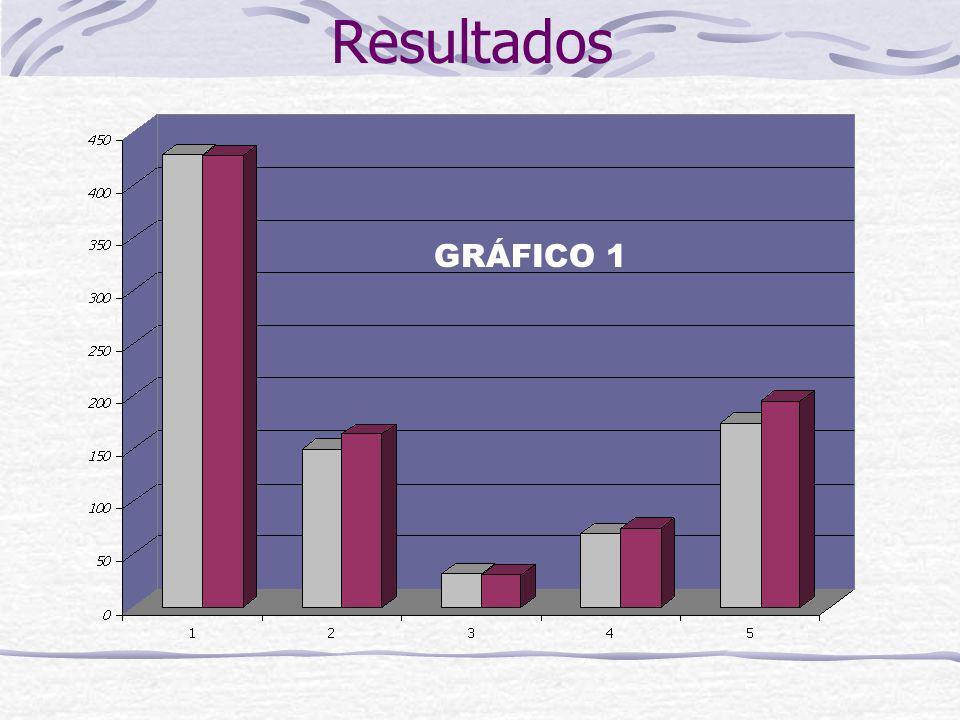 Resultados GRÁFICO 1
