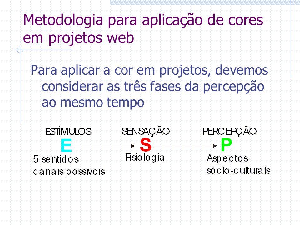 Metodologia para aplicação de cores em projetos web Para aplicar a cor em projetos, devemos considerar as três fases da percepção ao mesmo tempo