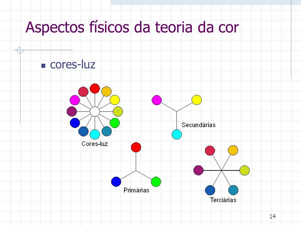 14 Aspectos físicos da teoria da cor cores-luz