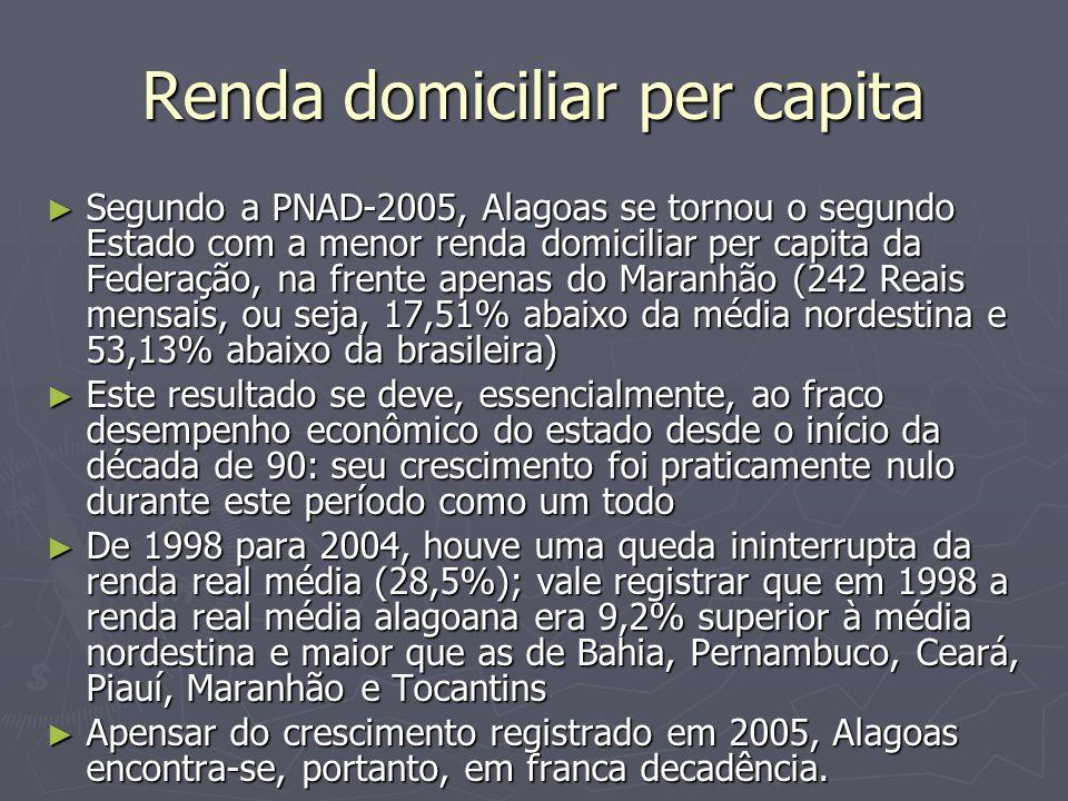 Renda domiciliar per capita Segundo a PNAD-2005, Alagoas se tornou o segundo Estado com a menor renda domiciliar per capita da Federação, na frente ap