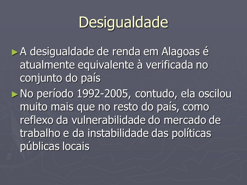 Desigualdade A desigualdade de renda em Alagoas é atualmente equivalente à verificada no conjunto do país A desigualdade de renda em Alagoas é atualme
