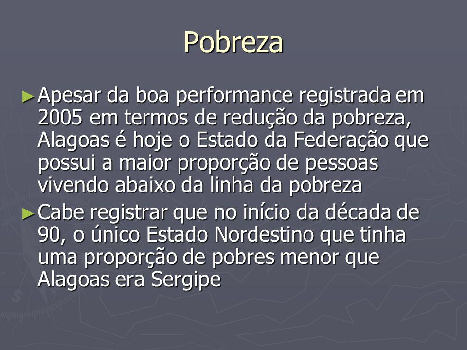 Pobreza Apesar da boa performance registrada em 2005 em termos de redução da pobreza, Alagoas é hoje o Estado da Federação que possui a maior proporçã