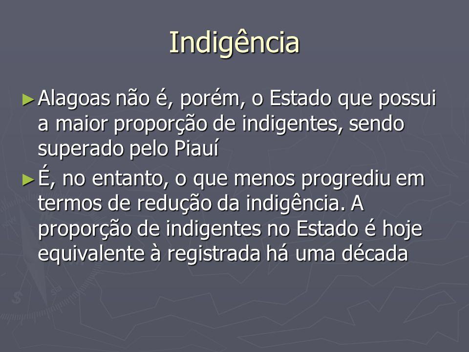 Indigência Alagoas não é, porém, o Estado que possui a maior proporção de indigentes, sendo superado pelo Piauí Alagoas não é, porém, o Estado que pos