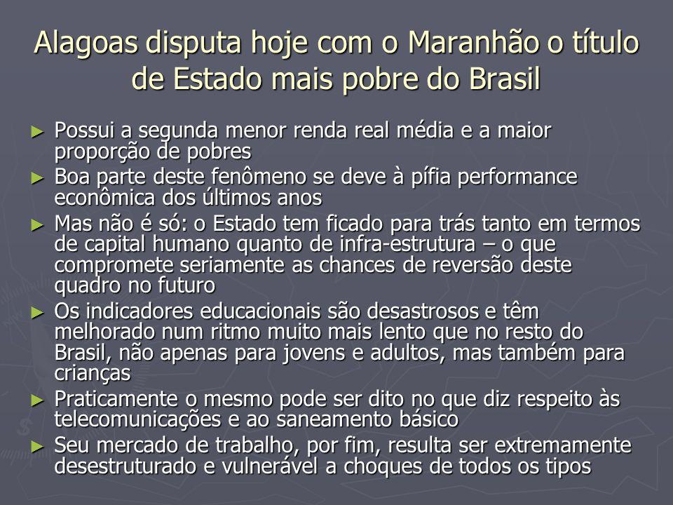 Alagoas disputa hoje com o Maranhão o título de Estado mais pobre do Brasil Possui a segunda menor renda real média e a maior proporção de pobres Poss