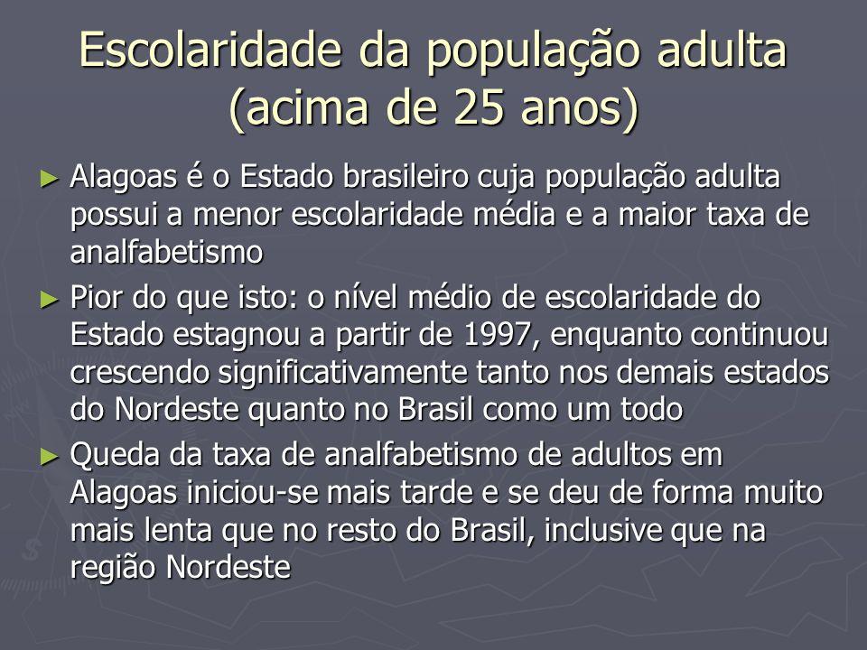 Escolaridade da população adulta (acima de 25 anos) Alagoas é o Estado brasileiro cuja população adulta possui a menor escolaridade média e a maior ta