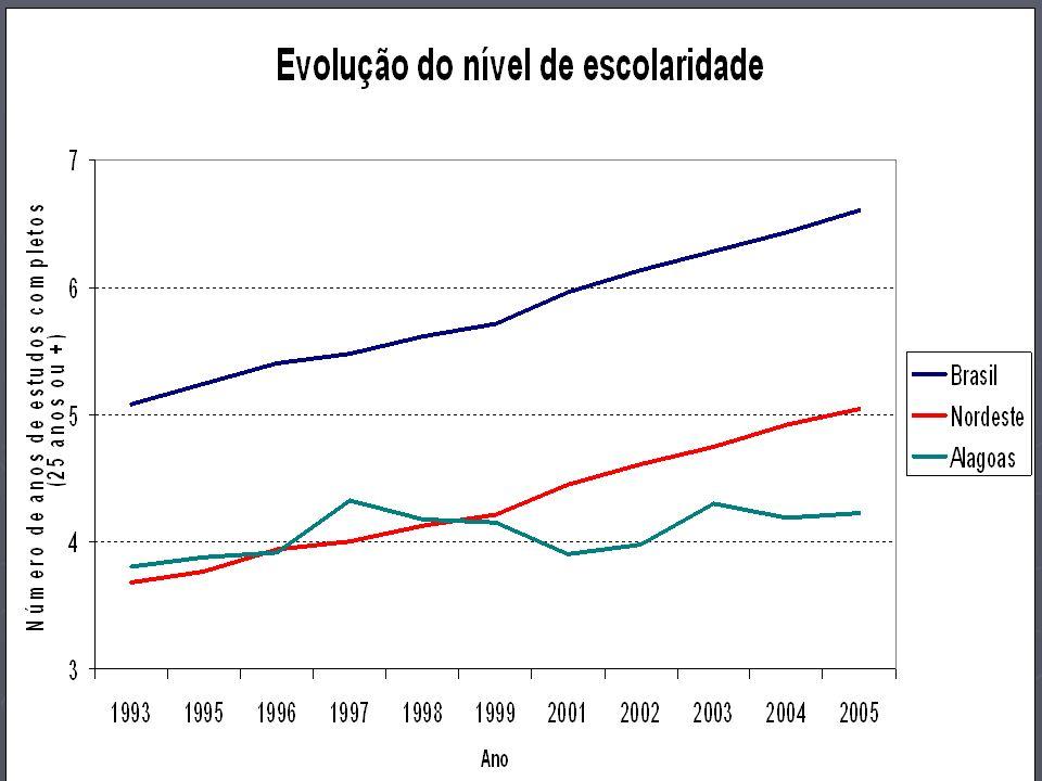 Renda domiciliar per capita Segundo a PNAD-2005, Alagoas se tornou o segundo Estado com a menor renda domiciliar per capita da Federação, na frente apenas do Maranhão (242 Reais mensais, ou seja, 17,51% abaixo da média nordestina e 53,13% abaixo da brasileira) Segundo a PNAD-2005, Alagoas se tornou o segundo Estado com a menor renda domiciliar per capita da Federação, na frente apenas do Maranhão (242 Reais mensais, ou seja, 17,51% abaixo da média nordestina e 53,13% abaixo da brasileira) Este resultado se deve, essencialmente, ao fraco desempenho econômico do estado desde o início da década de 90: seu crescimento foi praticamente nulo durante este período como um todo Este resultado se deve, essencialmente, ao fraco desempenho econômico do estado desde o início da década de 90: seu crescimento foi praticamente nulo durante este período como um todo De 1998 para 2004, houve uma queda ininterrupta da renda real média (28,5%); vale registrar que em 1998 a renda real média alagoana era 9,2% superior à média nordestina e maior que as de Bahia, Pernambuco, Ceará, Piauí, Maranhão e Tocantins De 1998 para 2004, houve uma queda ininterrupta da renda real média (28,5%); vale registrar que em 1998 a renda real média alagoana era 9,2% superior à média nordestina e maior que as de Bahia, Pernambuco, Ceará, Piauí, Maranhão e Tocantins Apensar do crescimento registrado em 2005, Alagoas encontra-se, portanto, em franca decadência.