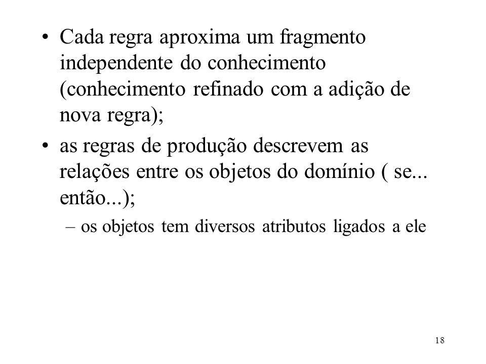 18 Cada regra aproxima um fragmento independente do conhecimento (conhecimento refinado com a adição de nova regra); as regras de produção descrevem a