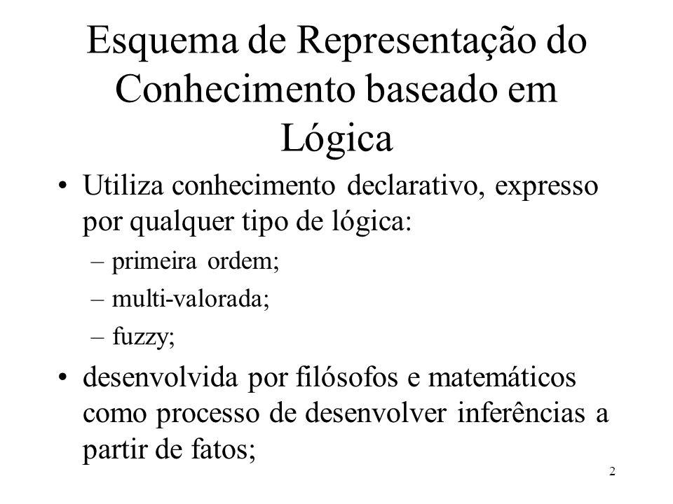 2 Esquema de Representação do Conhecimento baseado em Lógica Utiliza conhecimento declarativo, expresso por qualquer tipo de lógica: –primeira ordem;