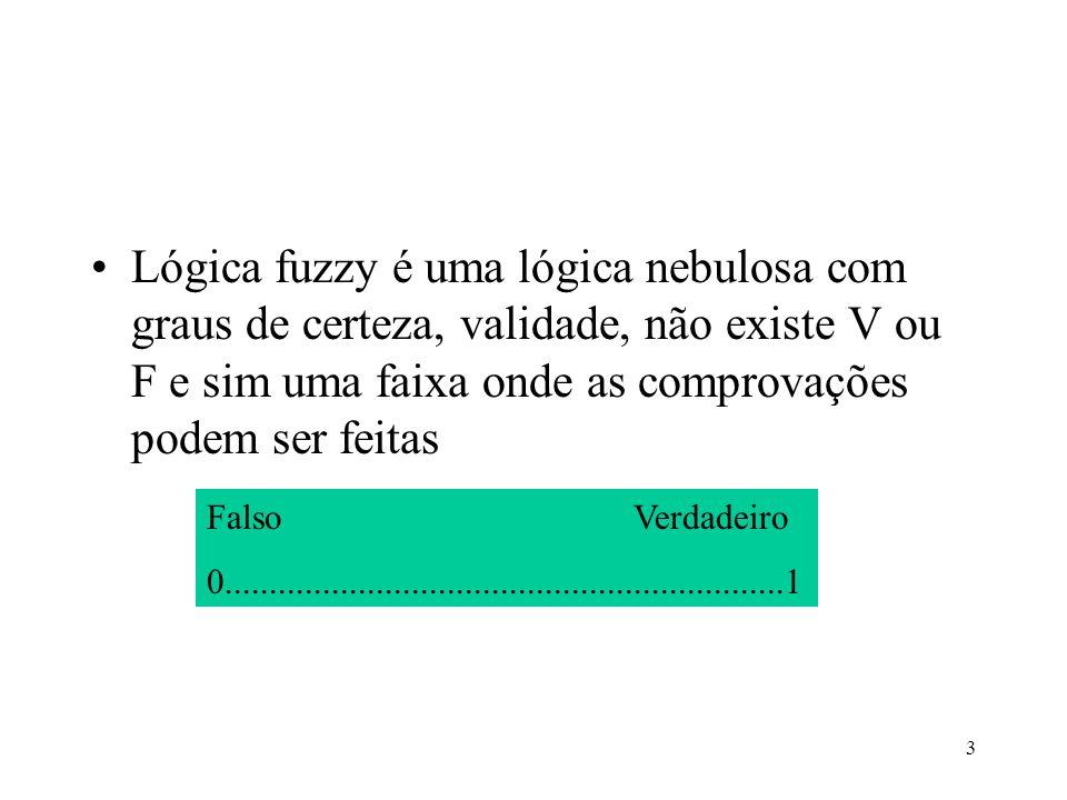 3 Lógica fuzzy é uma lógica nebulosa com graus de certeza, validade, não existe V ou F e sim uma faixa onde as comprovações podem ser feitas FalsoVerd