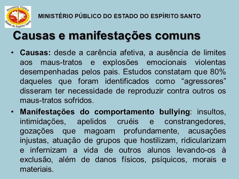 MINISTÉRIO PÚBLICO DO ESTADO DO ESPÍRITO SANTO Causas e manifestações comuns Causas: desde a carência afetiva, a ausência de limites aos maus-tratos e