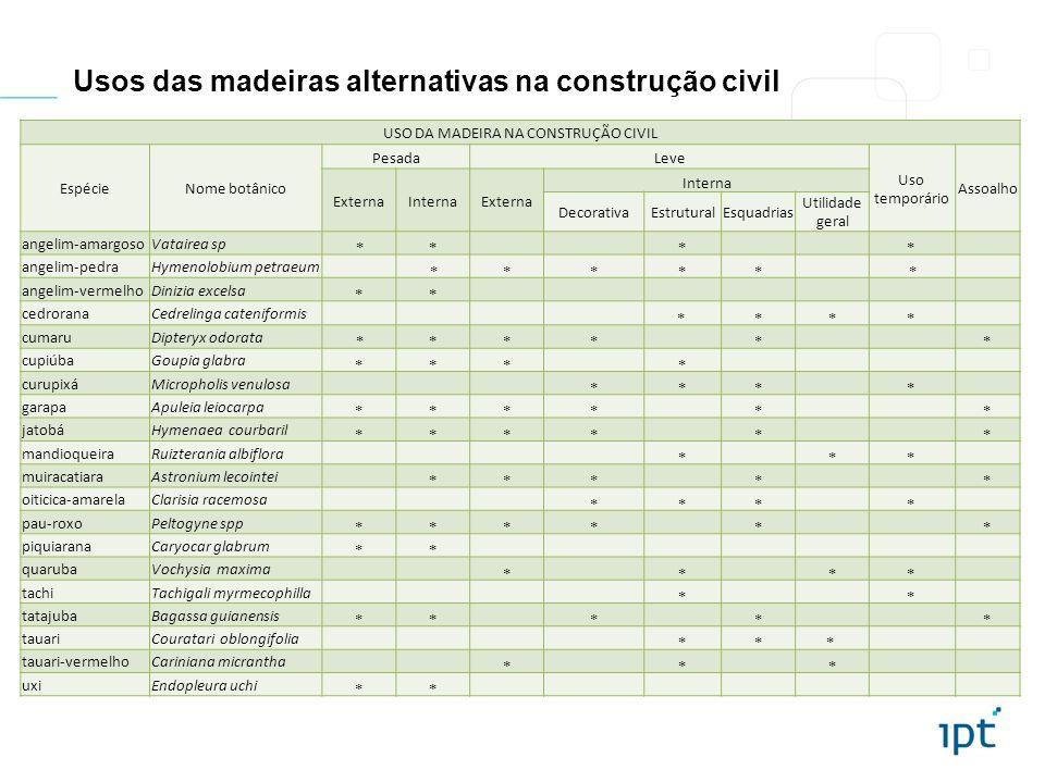 Usos das madeiras alternativas na construção civil USO DA MADEIRA NA CONSTRUÇÃO CIVIL EspécieNome botânico PesadaLeve Uso temporário Assoalho ExternaI