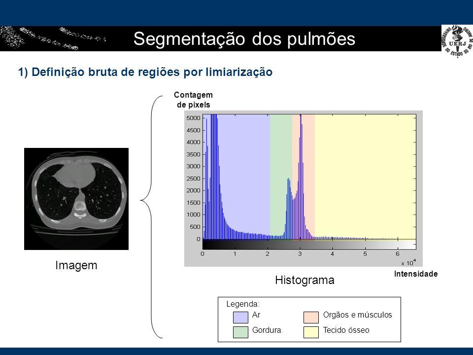 Segmentação dos pulmões 1) Definição bruta de regiões por limiarização Histograma Imagem Intensidade Contagem de pixels Legenda: Ar Gordura Orgãos e músculos Tecido ósseo
