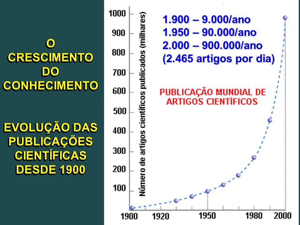 Artigos NÃOcitados Artigos publicados 206 dias após a publicação 6 meses após a publicação Análise Estatística OA n=212 (14,2%) No.