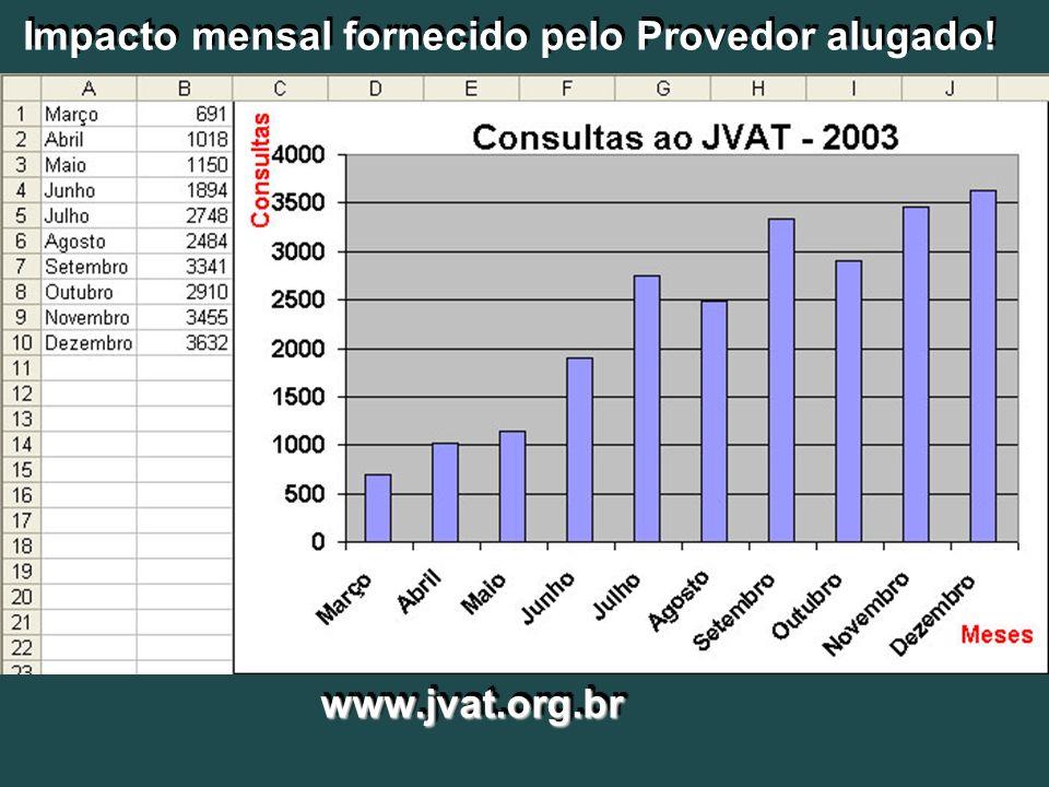 www.jvat.org.brwww.jvat.org.br Impacto mensal fornecido pelo Provedor alugado!