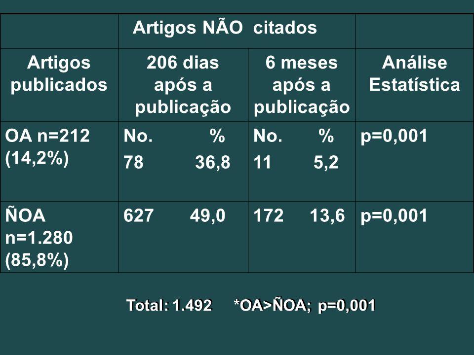 Artigos NÃOcitados Artigos publicados 206 dias após a publicação 6 meses após a publicação Análise Estatística OA n=212 (14,2%) No. % 78 36,8 No. % 11