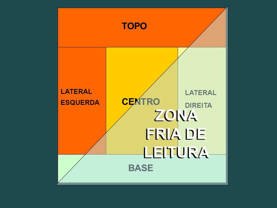 CENTRO LATERAL ESQUERDA LATERAL DIREITA BASE TOPO ZONA FRIA DE LEITURA