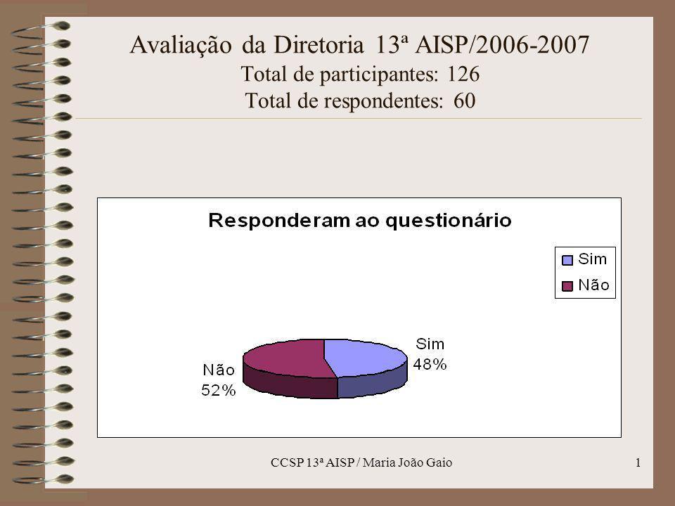 CCSP 13ª AISP / Maria João Gaio1 Avaliação da Diretoria 13ª AISP/2006-2007 Total de participantes: 126 Total de respondentes: 60