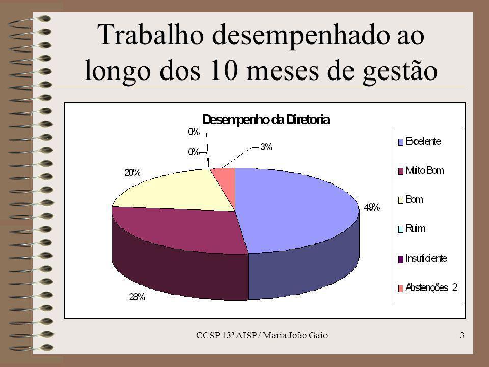 CCSP 13ª AISP / Maria João Gaio4 Três assuntos mais relevantes: (28) Palestra da Inspetora Tatiana Mendes (Guarda Municipal) (26) Palestra do Desembargador C.