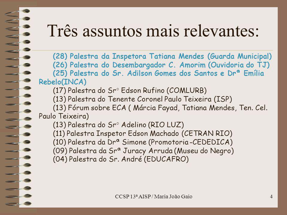 CCSP 13ª AISP / Maria João Gaio4 Três assuntos mais relevantes: (28) Palestra da Inspetora Tatiana Mendes (Guarda Municipal) (26) Palestra do Desembar