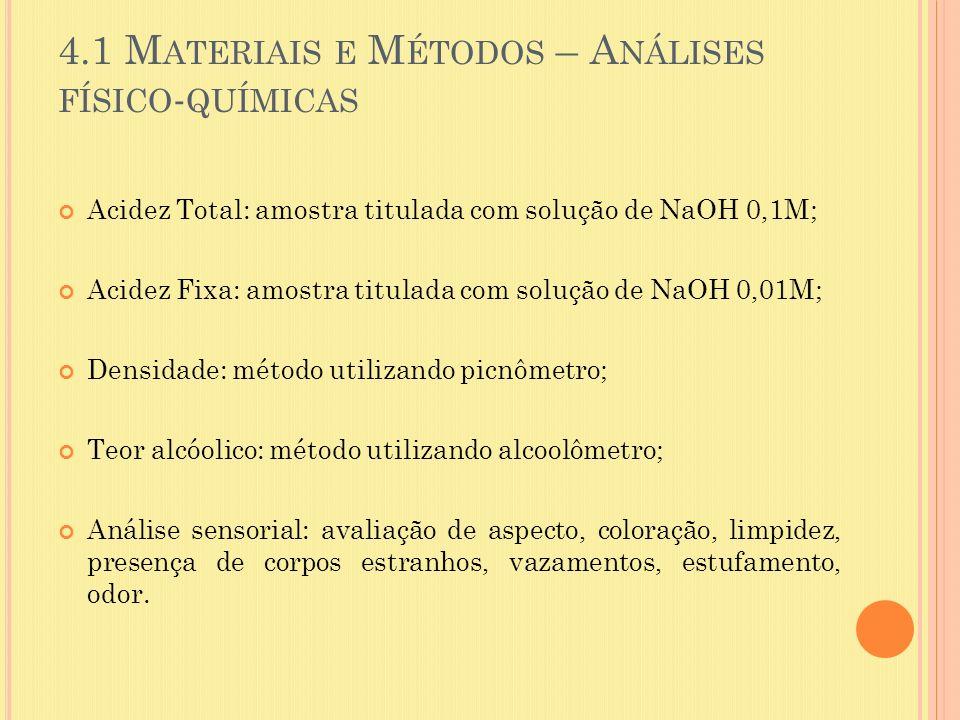 4.1 M ATERIAIS E M ÉTODOS – A NÁLISES FÍSICO - QUÍMICAS Acidez Total: amostra titulada com solução de NaOH 0,1M; Acidez Fixa: amostra titulada com sol