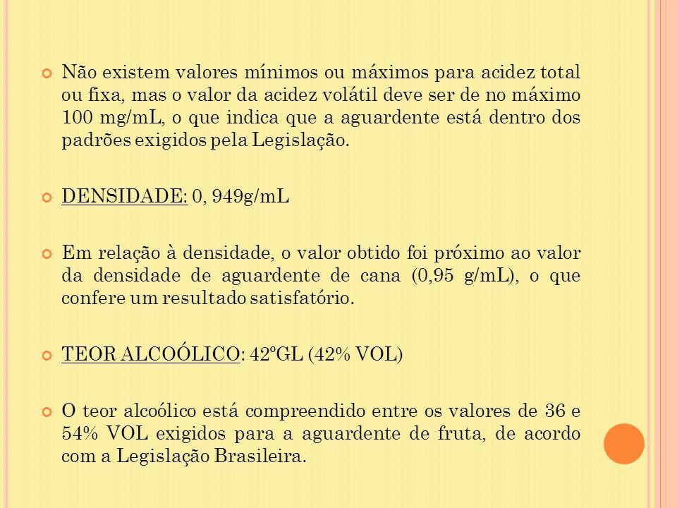 Não existem valores mínimos ou máximos para acidez total ou fixa, mas o valor da acidez volátil deve ser de no máximo 100 mg/mL, o que indica que a ag