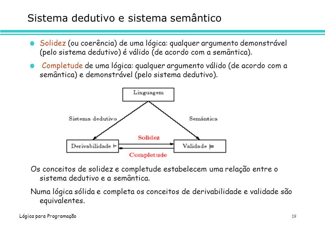 Lógica para Programação 19 Sistema dedutivo e sistema semântico Solidez (ou coerência) de uma lógica: qualquer argumento demonstrável (pelo sistema de