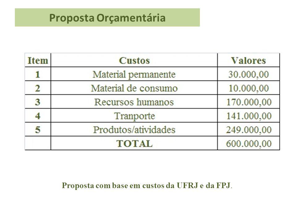 Proposta Orçamentária Proposta com base em custos da UFRJ e da FPJ.