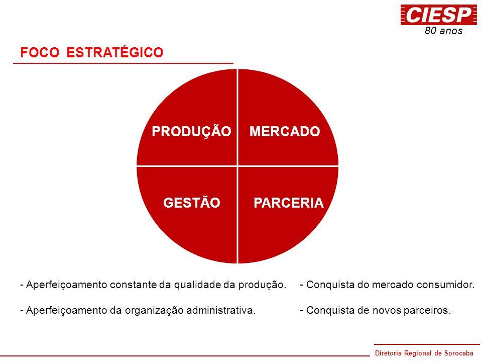 Diretoria Regional de Sorocaba 80 anos FOCO ESTRATÉGICO PRODUÇÃO GESTÃO MERCADO PARCERIA - Aperfeiçoamento constante da qualidade da produção. - Aperf