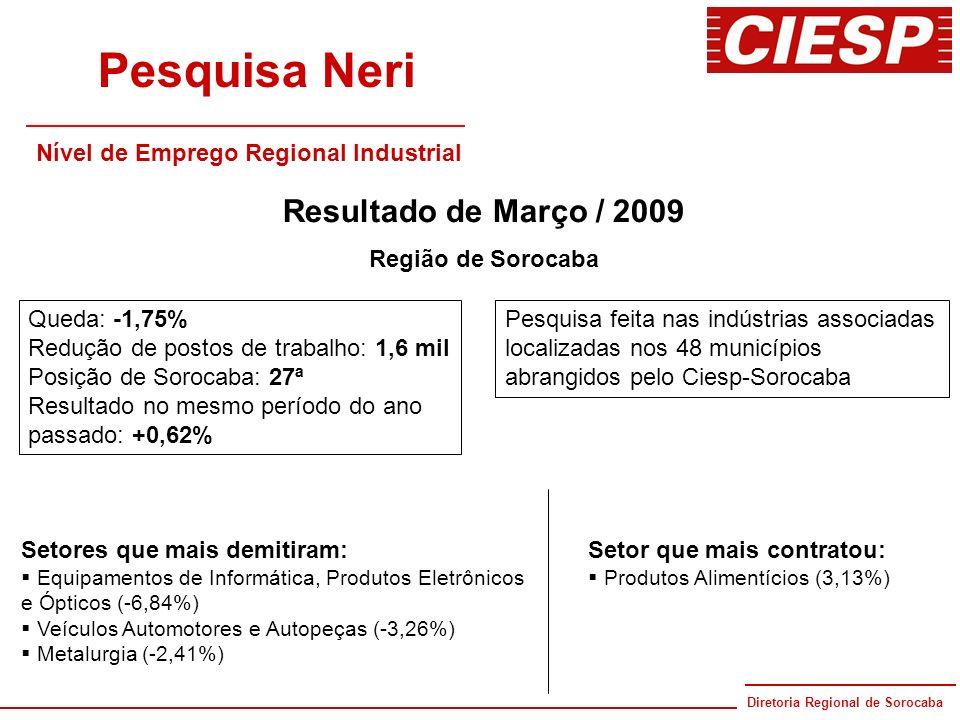 Diretoria Regional de Sorocaba 80 anos Pesquisa Neri Nível de Emprego Regional Industrial Acumulado 2009 Região de Sorocaba Redução no trimestre: -5,64% 5,1 mil postos de trabalho a menos Resultado de Março / 2009 Estado de São Paulo: +0,31%