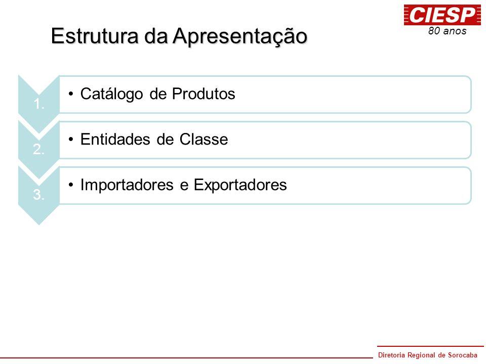 Diretoria Regional de Sorocaba 80 anos 1. Catálogo de Produtos 3. Importadores e Exportadores 2. Entidades de Classe Estrutura da Apresentação
