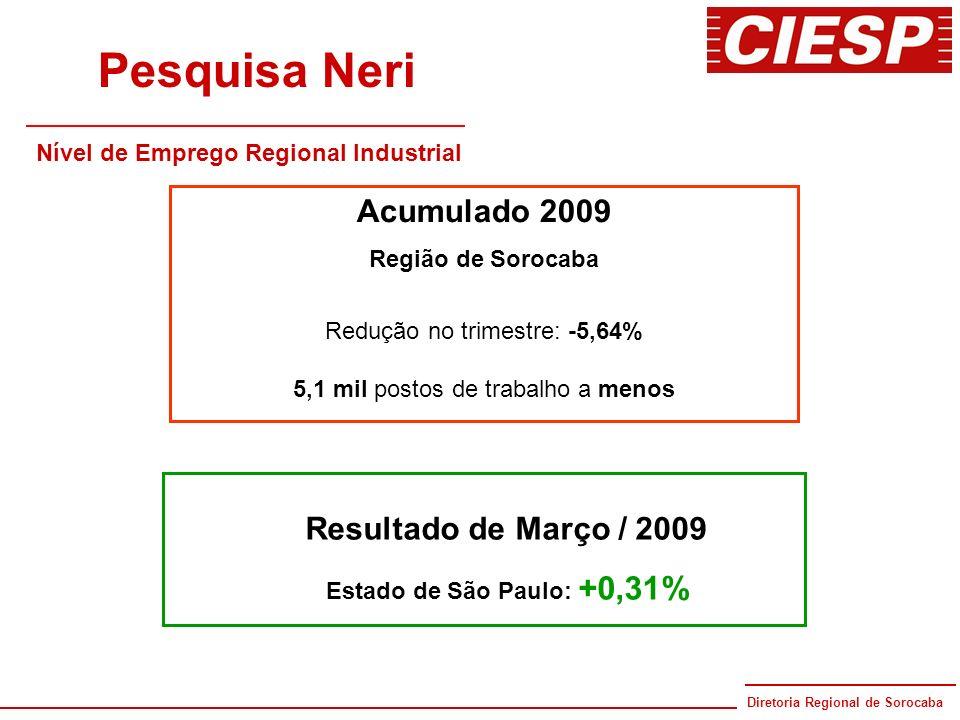 Diretoria Regional de Sorocaba 80 anos Pesquisa Neri Nível de Emprego Regional Industrial Acumulado 2009 Região de Sorocaba Redução no trimestre: -5,6